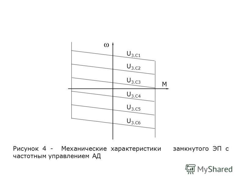 U 3.C1 U 3.C2 U 3.C3 U 3.C4 U 3.C5 U 3.C6 М ω Рисунок 4 - Механические характеристики замкнутого ЭП с частотным управлением АД