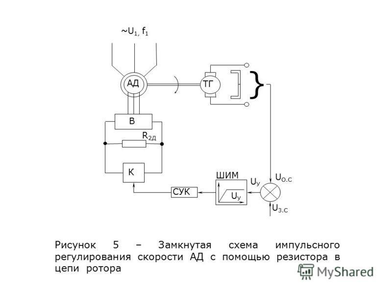 } ~U 1, f 1 В R 2Д К СУК ШИМ UУUУ UУUУ U О.С U 3. С ТГ АД Рисунок 5 – Замкнутая схема импульсного регулирования скорости АД с помощью резистора в цепи ротора