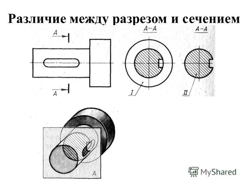 Разрез это изображение предмета, мысленно рассеченного плоскостью (или несколькими плоскостями). При этом часть предмета, расположенная между наблюдателем и секущей плоскостью, как бы удаляется.