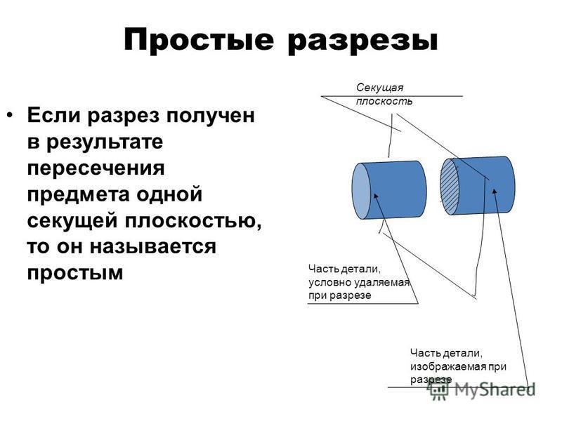 Классификация разрезов Разрезы ПростыеНаклонные МестныеГоризонтальный ПрофильныйФронтальный СложныеЛоманные Ступенчатые