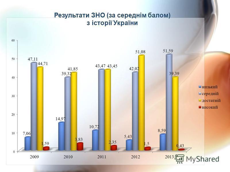 Результати ЗНО (за середнім балом) з історії України