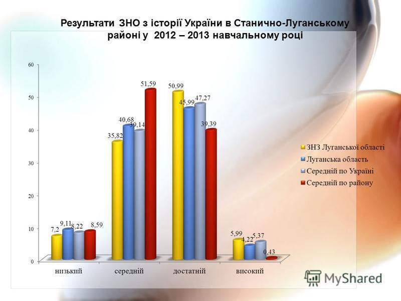 Результати ЗНО з історії України в Станично-Луганському районі у 2012 – 2013 навчальному році