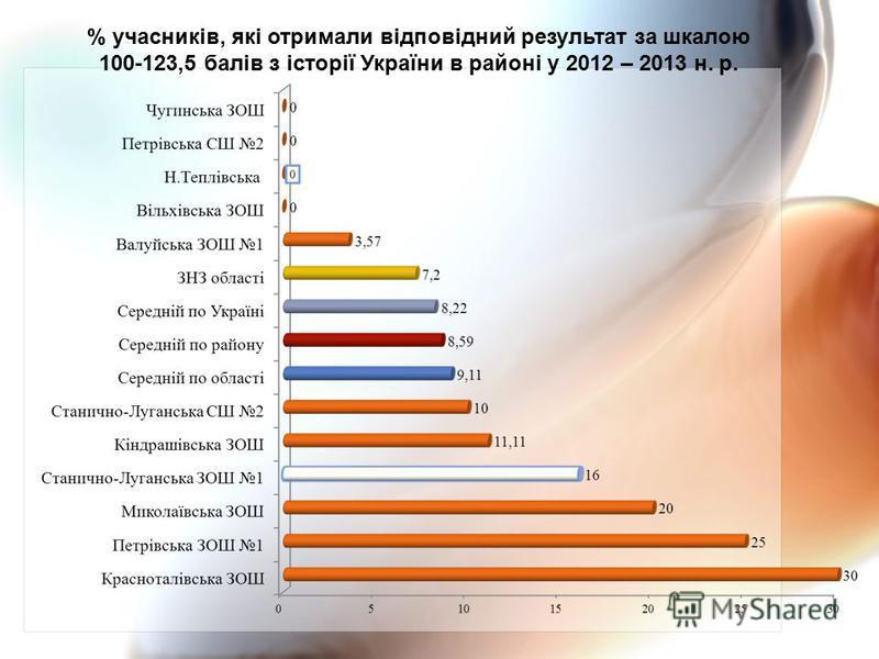 % учасників, які отримали відповідний результат за шкалою 100-123,5 балів з історії України в районі у 2012 – 2013 н. р.