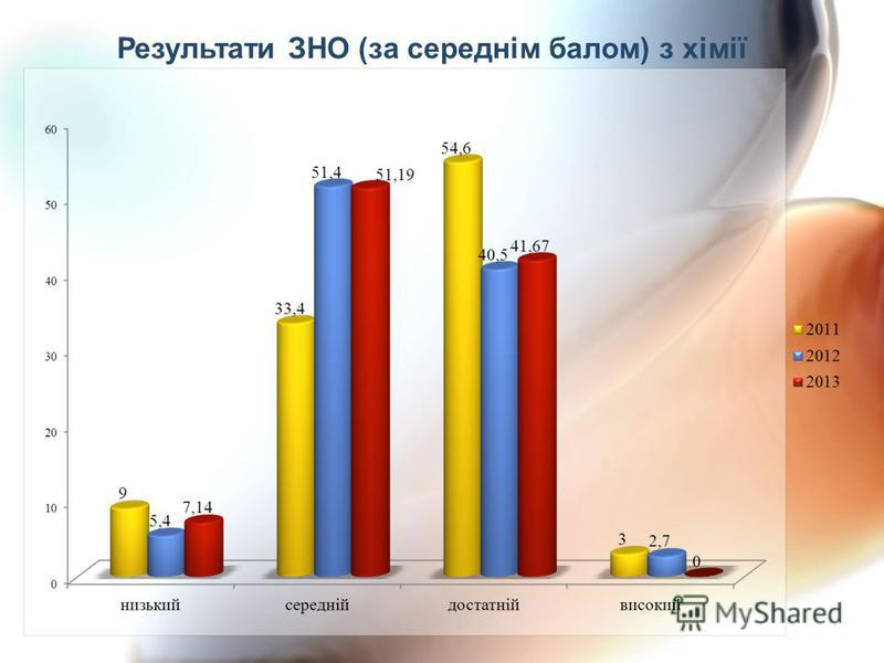 Результати ЗНО (за середнім балом) з хімії