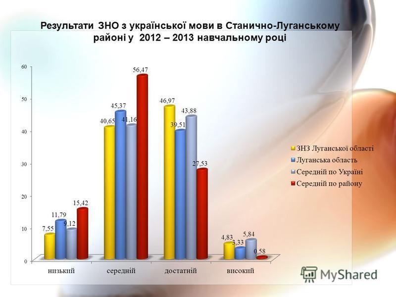 Результати ЗНО з української мови в Станично-Луганському районі у 2012 – 2013 навчальному році