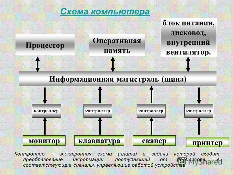 Схема компьютера Контроллер – электронная схема (плата) в задачи которой входит преобразование информации, поступающей от процессора, в соответствующие сигналы, управляющие работой устройства Процессор Оперативная память монитор контроллер Информацио