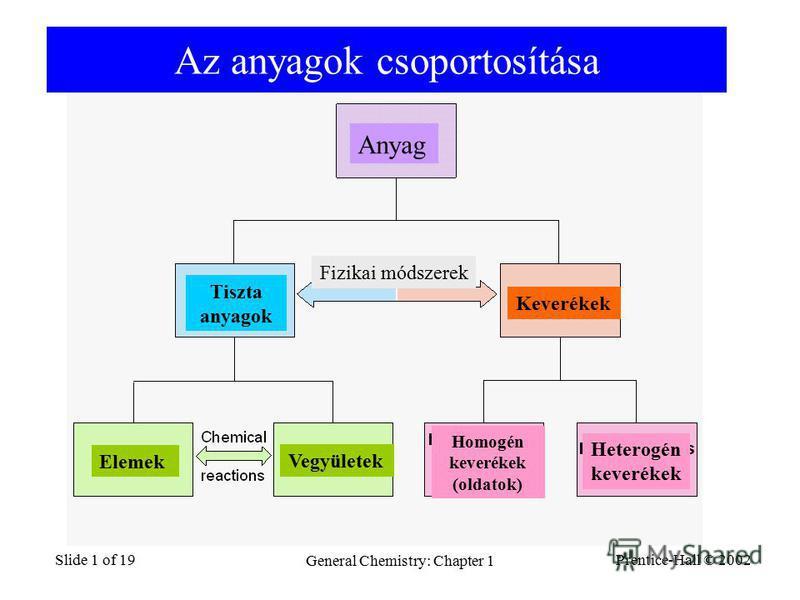 Prentice-Hall © 2002 General Chemistry: Chapter 1 Slide 1 of 19 Az anyagok csoportosítása Anyag Tiszta anyagok Keverékek Fizikai módszerek Homogén keverékek (oldatok) Heterogén keverékek Elemek Vegyületek