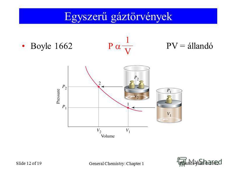 Prentice-Hall © 2002 General Chemistry: Chapter 1 Slide 12 of 19 Egyszerű gáztörvények Boyle 1662 P 1 V PV = állandó