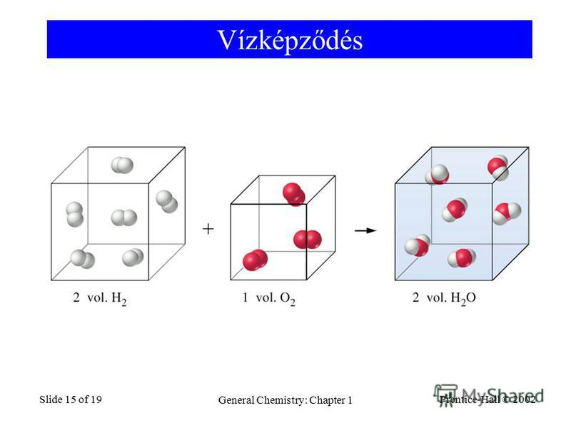 Prentice-Hall © 2002 General Chemistry: Chapter 1 Slide 15 of 19 Vízképződés