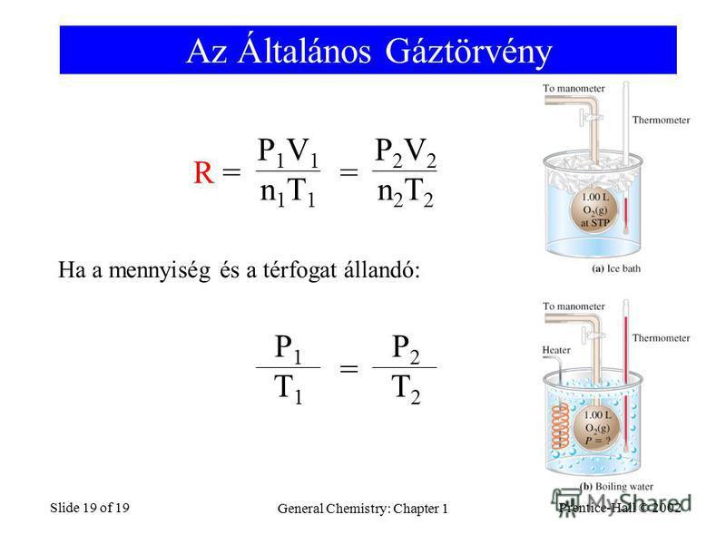 Prentice-Hall © 2002 General Chemistry: Chapter 1 Slide 19 of 19 Az Általános Gáztörvény R =R = = P2V2P2V2 n2T2n2T2 P1V1P1V1 n1T1n1T1 = P2P2 T2T2 P1P1 T1T1 Ha a mennyiség és a térfogat állandó: