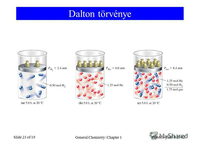 Prentice-Hall © 2002 General Chemistry: Chapter 1 Slide 23 of 19 Dalton törvénye