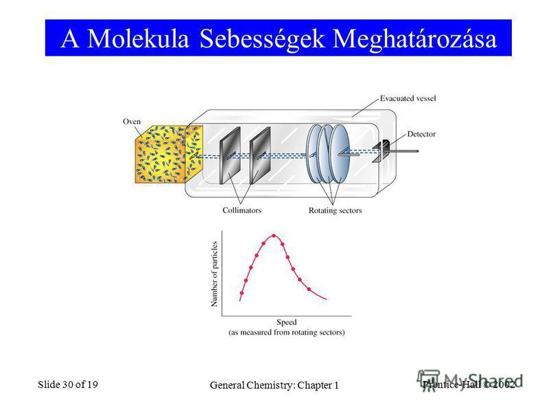 Prentice-Hall © 2002 General Chemistry: Chapter 1 Slide 30 of 19 A Molekula Sebességek Meghatározása