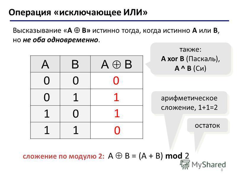 8 Операция «исключающее ИЛИ» Высказывание «A B» истинно тогда, когда истинно А или B, но не оба одновременно. AB А B 0 0 также: A xor B (Паскаль), A ^ B (Си) 00 01 10 11 1 1 сложение по модулю 2: А B = (A + B) mod 2 арифметическое сложение, 1+1=2 ост