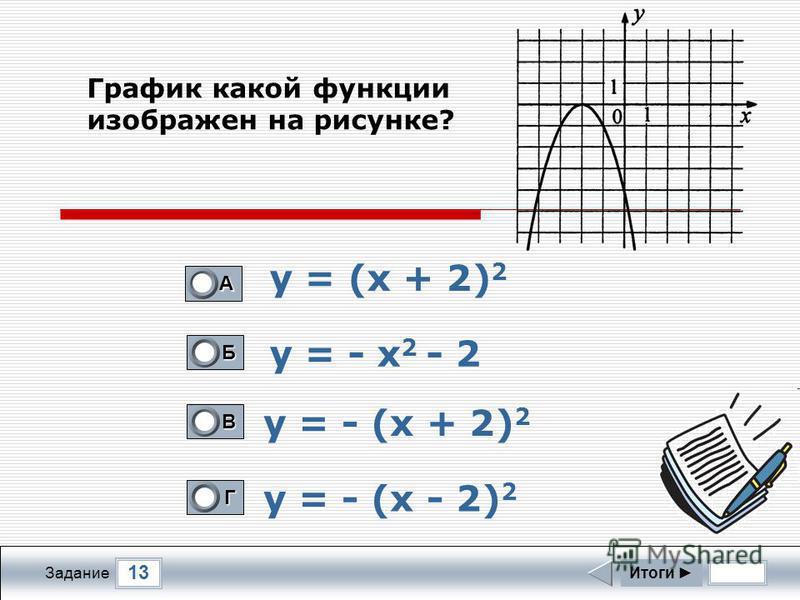13 Задание у = (х + 2) 2 у = - х 2 - 2 у = - (х + 2) 2 у = - (х - 2) 2 Итоги А 0 Б 0 В 1 Г 0 График какой функции изображен на рисунке?