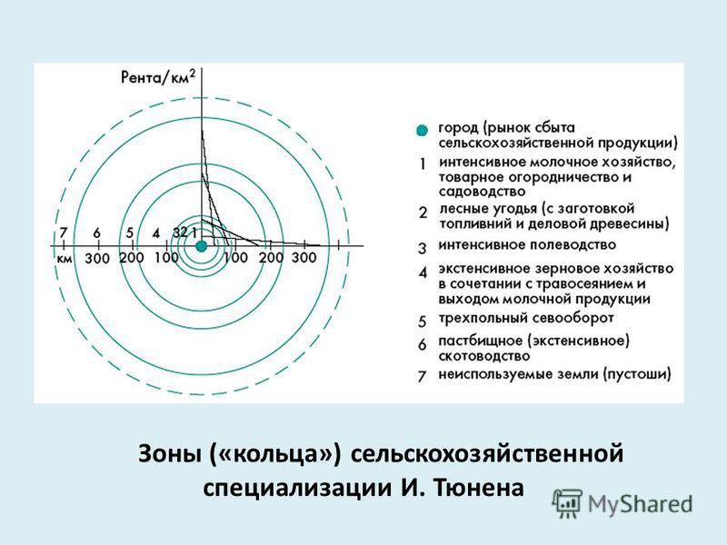 Зоны («кольца») сельскохозяйственной специализации И. Тюнена