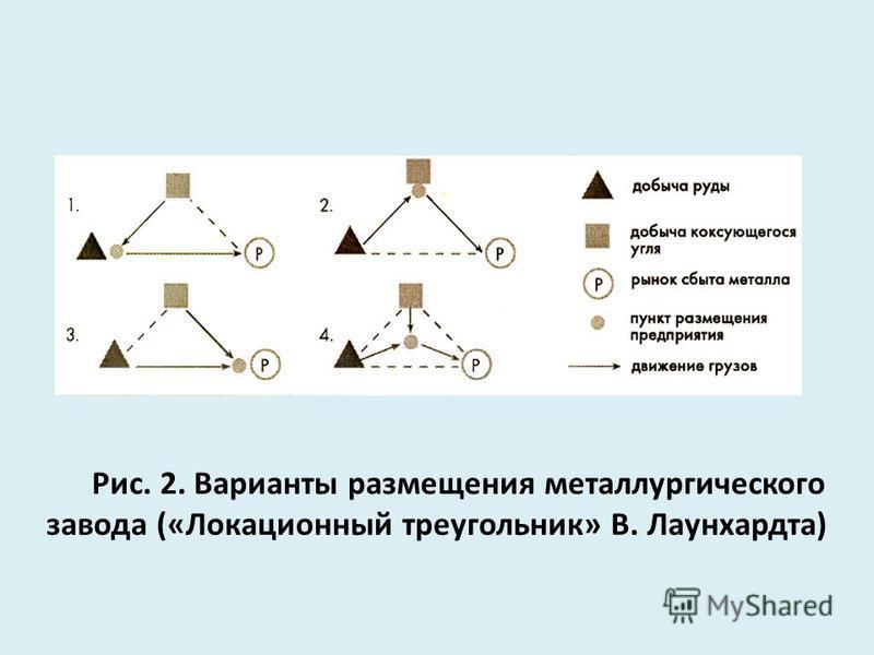 Рис. 2. Варианты размещения металлургического завода («Локационный треугольник» В. Лаунхардта)