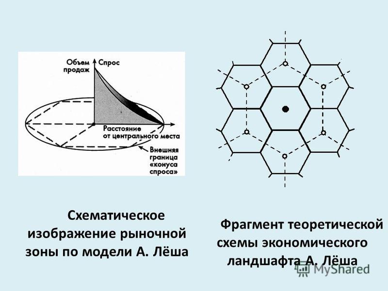 Схематическое изображение рыночной зоны по модели А. Лёша Фрагмент теоретической схемы экономического ландшафта А. Лёша