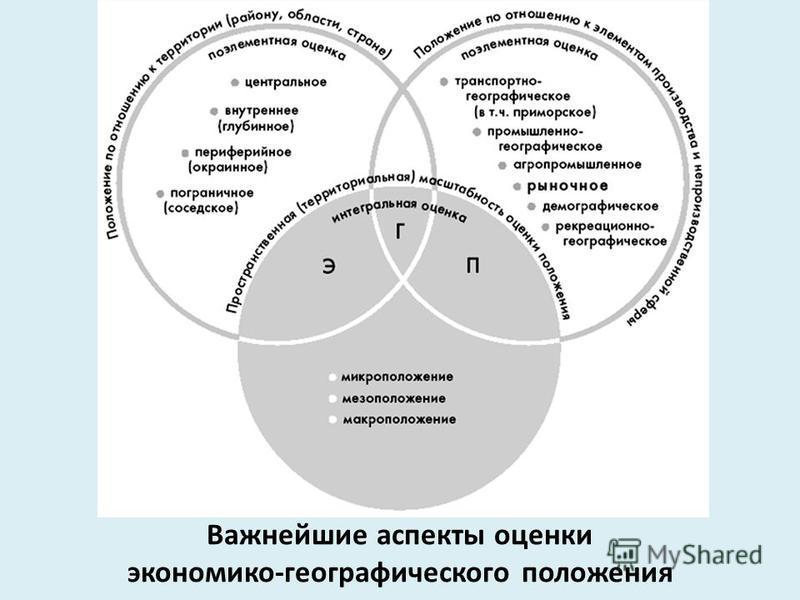 Важнейшие аспекты оценки экономико-географического положения