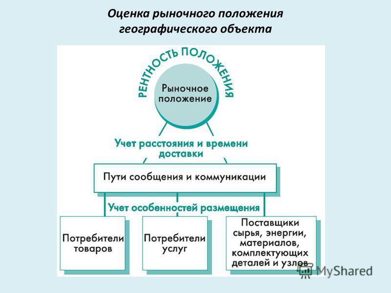 Оценка рыночного положения географического объекта