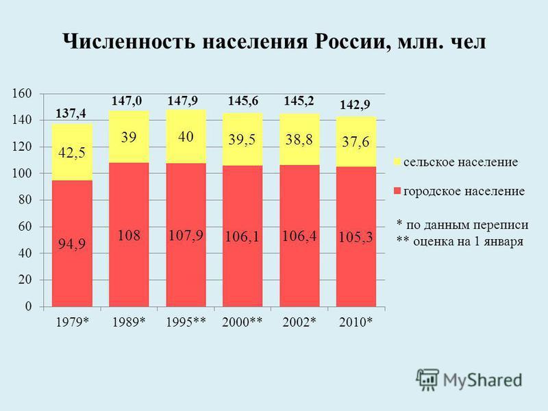 Численность населения России, млн. чел
