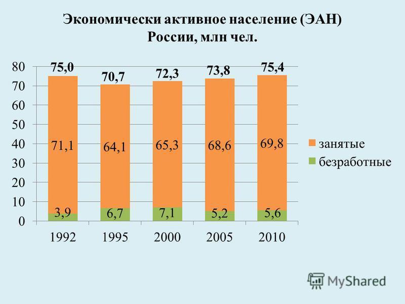 Экономически активное население (ЭАН) России, млн чел.