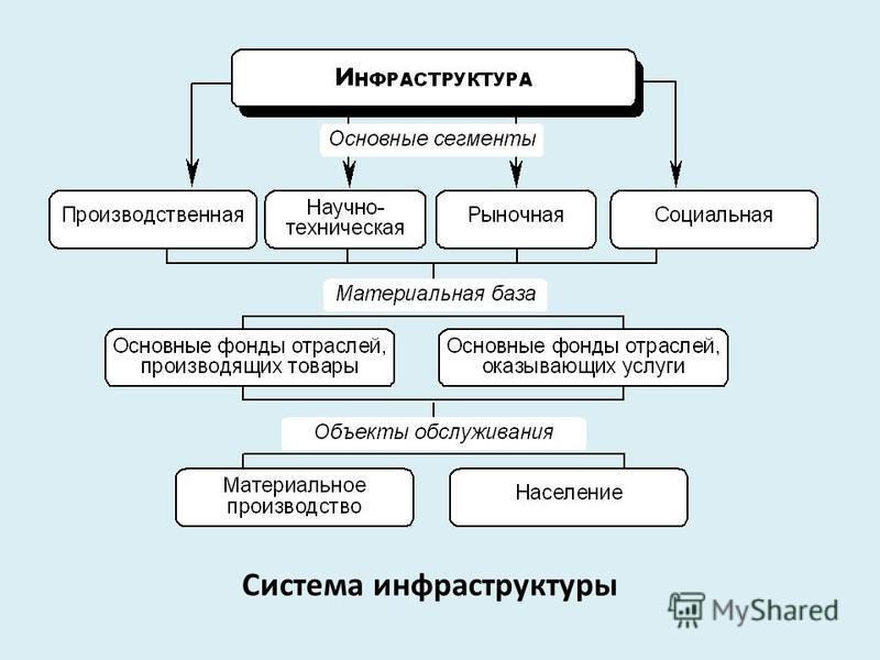 Система инфраструктуры