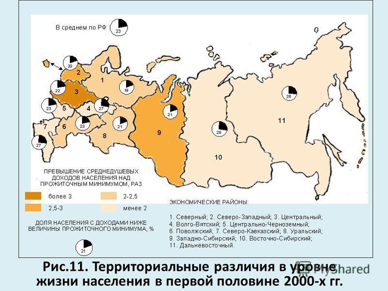 Рис.11. Территориальные различия в уровне жизни населения в первой половине 2000-х гг.