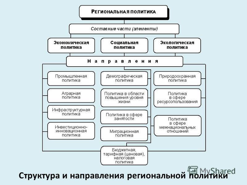 Структура и направления региональной политики