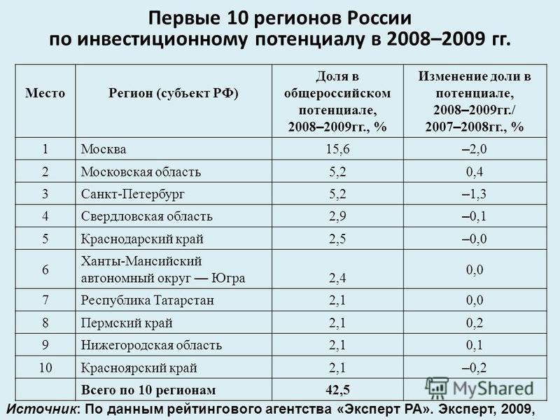 Источник: По данным рейтингового агентства «Эксперт РА». Эксперт, 2009, 49. Место Регион (субъект РФ) Доля в общероссийском потенциале, 2008 – 2009 гг., % Изменение доли в потенциале, 2008 – 2009 гг./ 2007 – 2008 гг., % 1Москва 15,6 – 2,0 2Московская