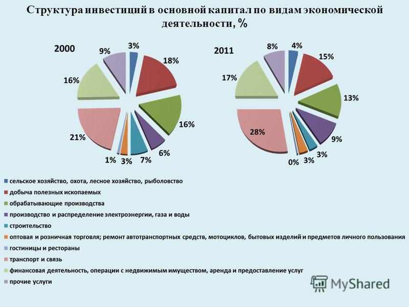 Структура инвестиций в основной капитал по видам экономической деятельности, %