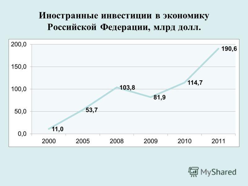 Иностранные инвестиции в экономику Российской Федерации, млрд долл.