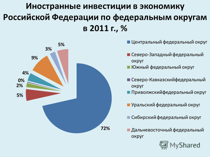 Иностранные инвестиции в экономику Российской Федерации по федеральным округам в 2011 г., %