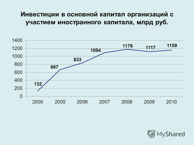 Инвестиции в основной капитал организаций с участием иностранного капитала, млрд руб.