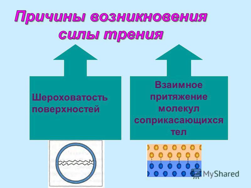 Шероховатость поверхностей Взаимное притяжение молекул соприкасающихся тел