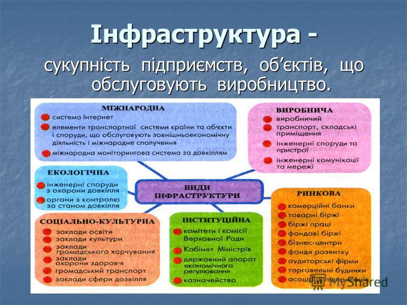 Інфраструктура - сукупність підприємств, обєктів, що обслуговують виробництво.