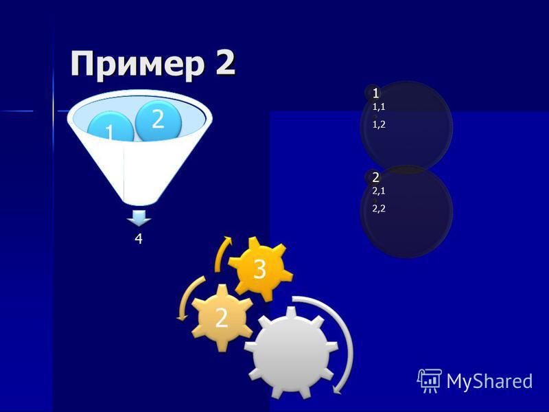 1 Пример 2 3 2 1 1,1 1,2 1 2 2,1 2,2 4 3 2