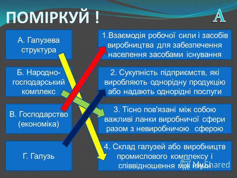 МЕТА УРОКУ: Ввести поняття промисловість, міжгалузевий комплекс; Навчитись характеризувати сучасну галузеву структуру промисловості України; Визначити особливості розміщення промисловості; Навчитись аналізувати структуру промисловості.
