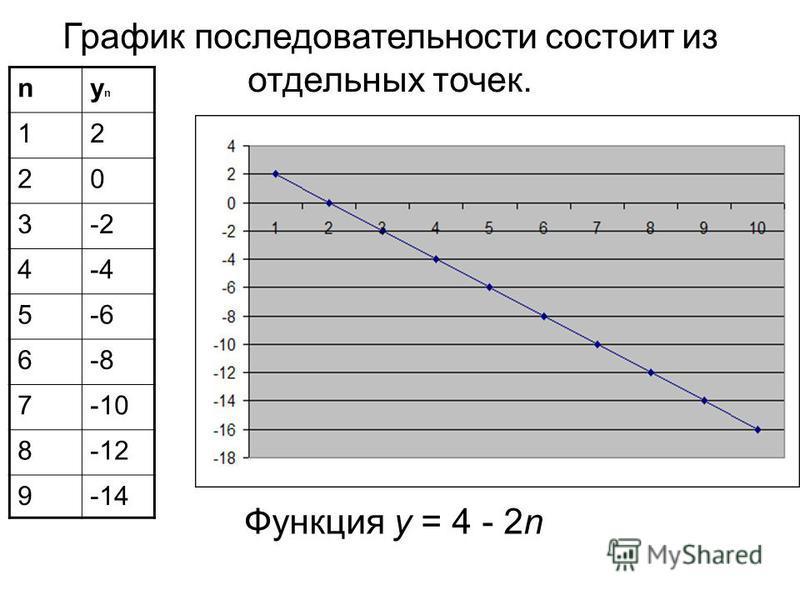 Функция у = 4 - 2n nynyn 12 20 3-2 4-4 5-6 6-8 7-10 8-12 9-14 График последовательности состоит из отдельных точек.