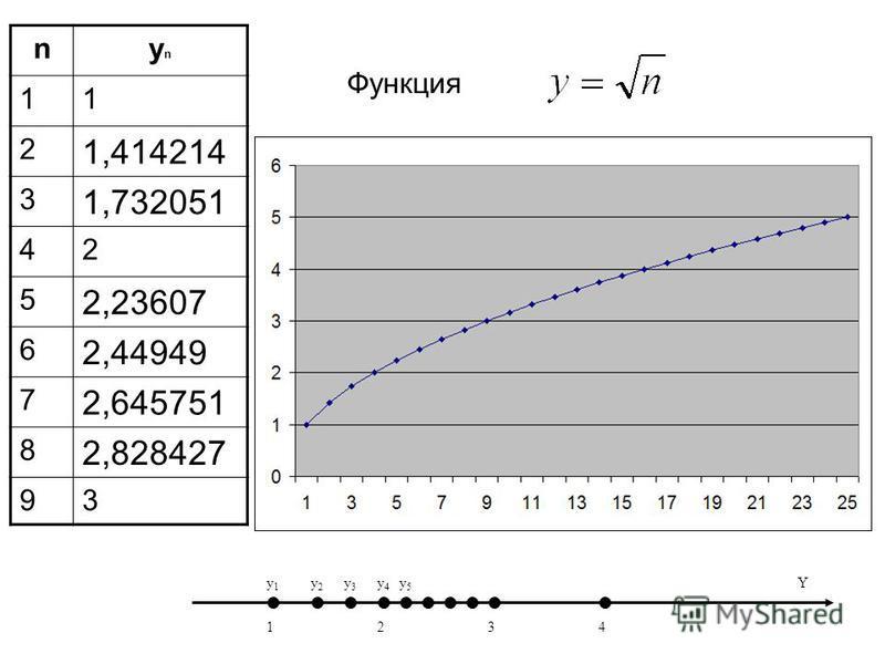 Функция nynyn 11 2 1,414214 3 1,732051 42 5 2,23607 6 2,44949 7 2,645751 8 2,828427 93 1234 y1y1 y2y2 y3y3 y4y4 y5y5 Y
