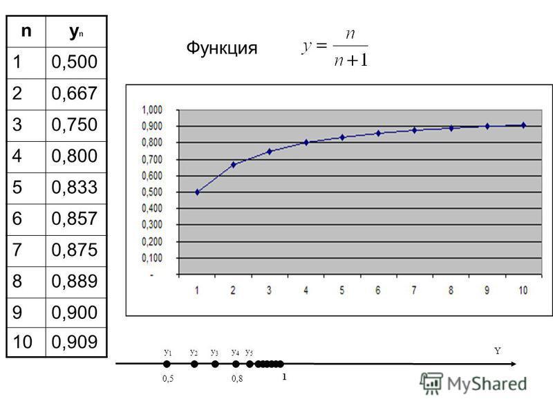 Функция nynyn 10,500 20,667 30,750 40,800 50,833 60,857 70,875 80,889 90,900 100,909 0,50,8 1 y1y1 y2y2 y3y3 y4y4 y5y5 Y