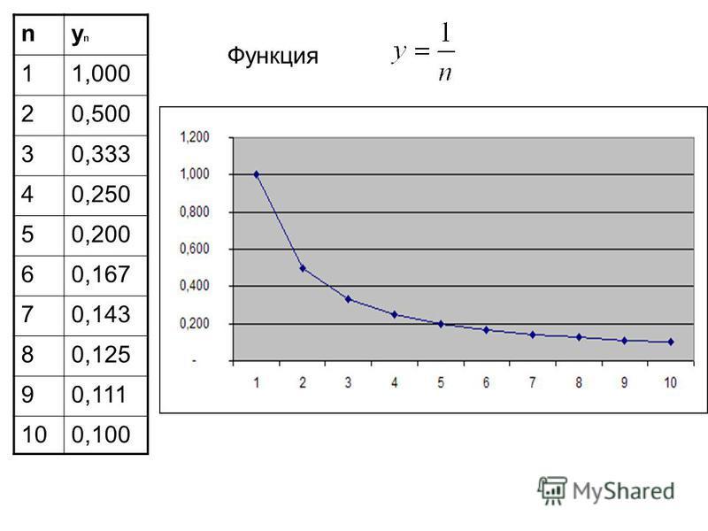 Функция nynyn 11,000 20,500 30,333 40,250 50,200 60,167 70,143 80,125 90,111 100,100