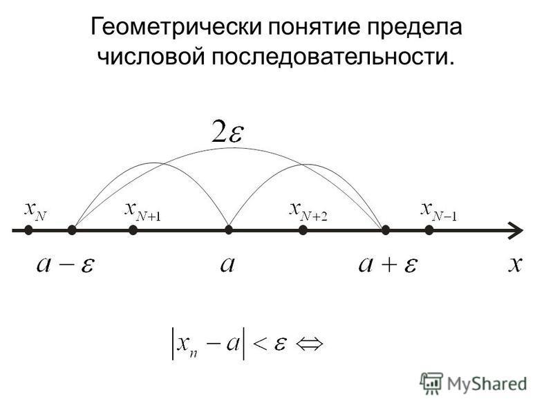 Геометрически понятие предела числовой последовательности.