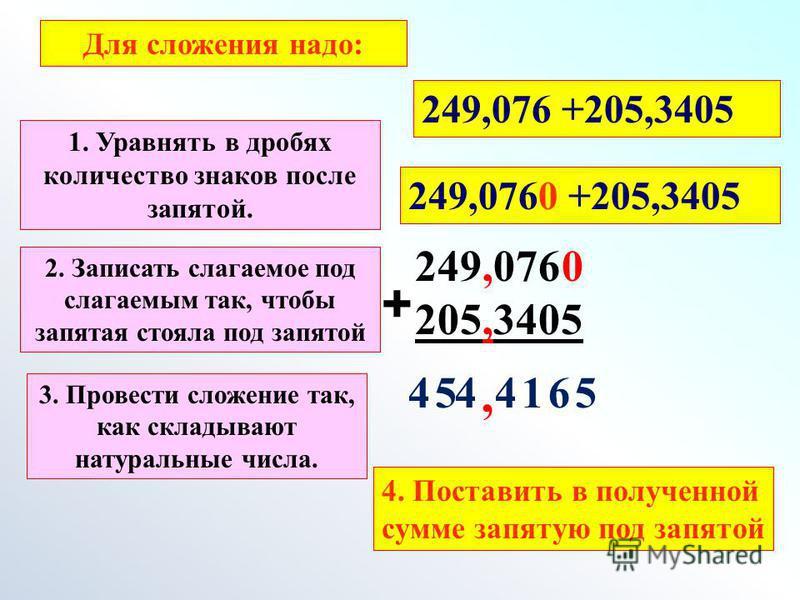 249,076 205,3405 + 0 561445, 249,076 +205,3405 Для сложения надо: 1. Уравнять в дробях количество знаков после запятой. 249,0760 +205,3405 2. Записать слагаемое под слагаемым так, чтобы запятая стояла под запятой 3. Провести сложение так, как складыв