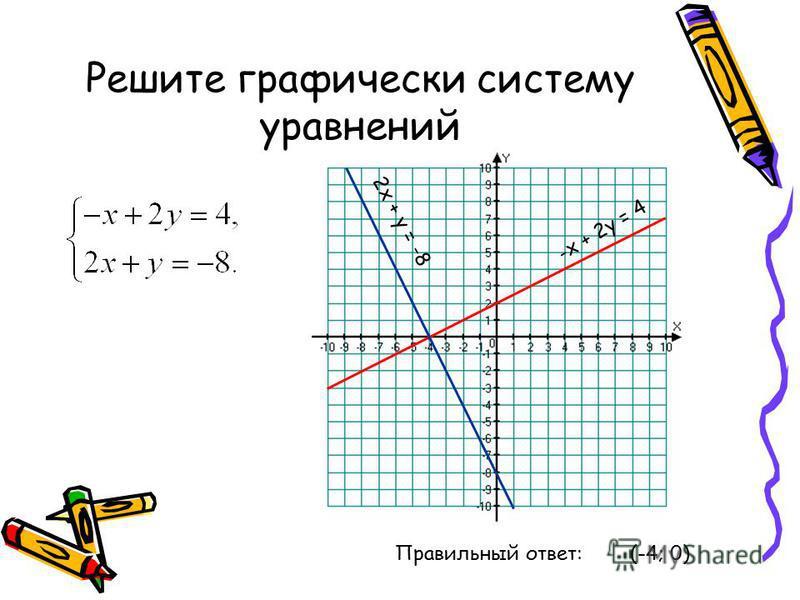 Решите графически систему уравнений 2 х + у = -8 Правильный ответ: (-4; 0) -х + 2 у = 4