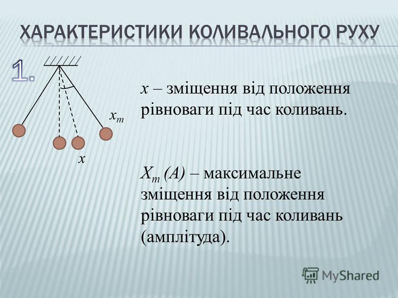 хтхт х х – зміщення від положення рівноваги під час коливань. Х т (А) – максимальне зміщення від положення рівноваги під час коливань (амплітуда).