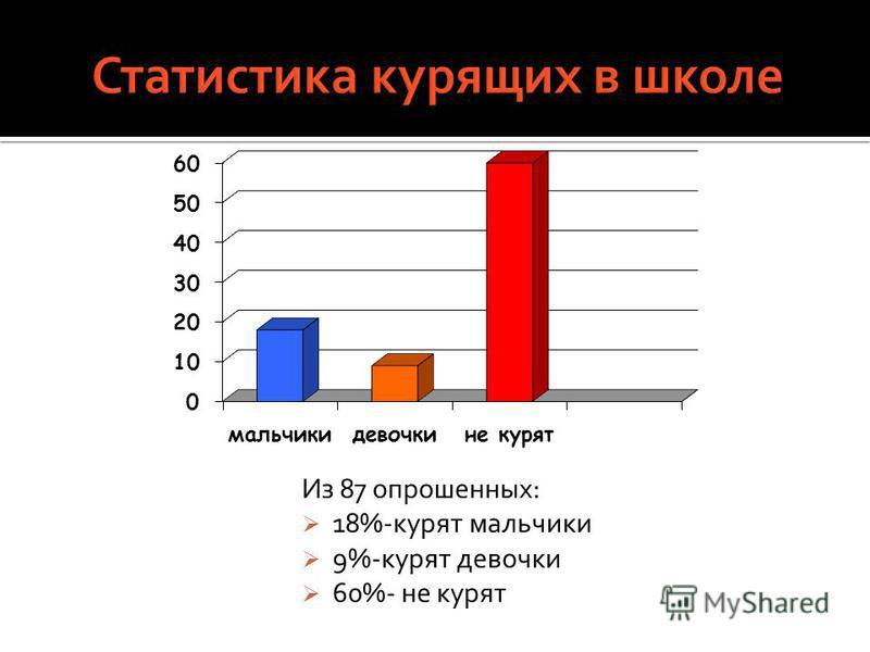 Из 87 опрошенных: 18%-курят мальчики 9%-курят девочки 60%- не курят