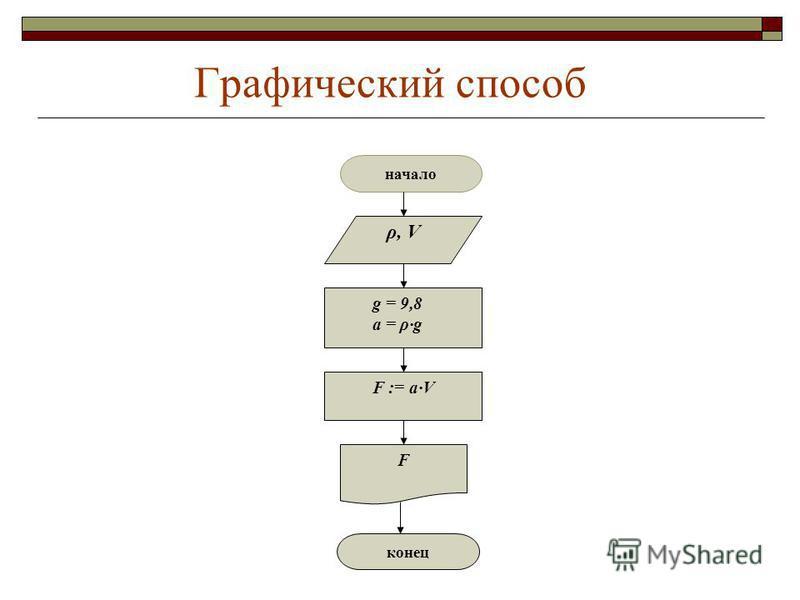 Графический способ начало конец g = 9,8 а = ρ·g ρ, V F F := а·V