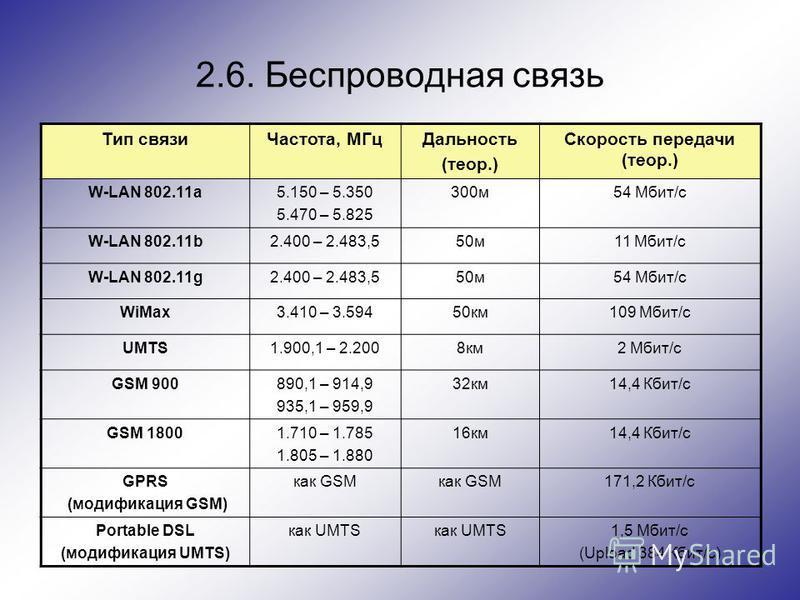 2.6. Беспроводная связь Тип связи Частота, МГц Дальность (теор.) Скорость передачи (теор.) W-LAN 802.11a5.150 – 5.350 5.470 – 5.825 300 м 54 Мбит/с W-LAN 802.11b2.400 – 2.483,550 м 11 Мбит/с W-LAN 802.11g2.400 – 2.483,550 м 54 Мбит/с WiMax3.410 – 3.5