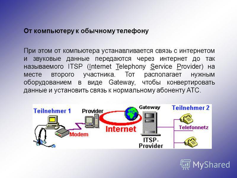 От компьютеру к обычному телефону При этом от компьютера устанавливается связь с интернетом и звуковые данные передаются через интернет до так называемого ITSP (Internet Telephony Service Provider) на месте второго участника. Тот располагает нужным о