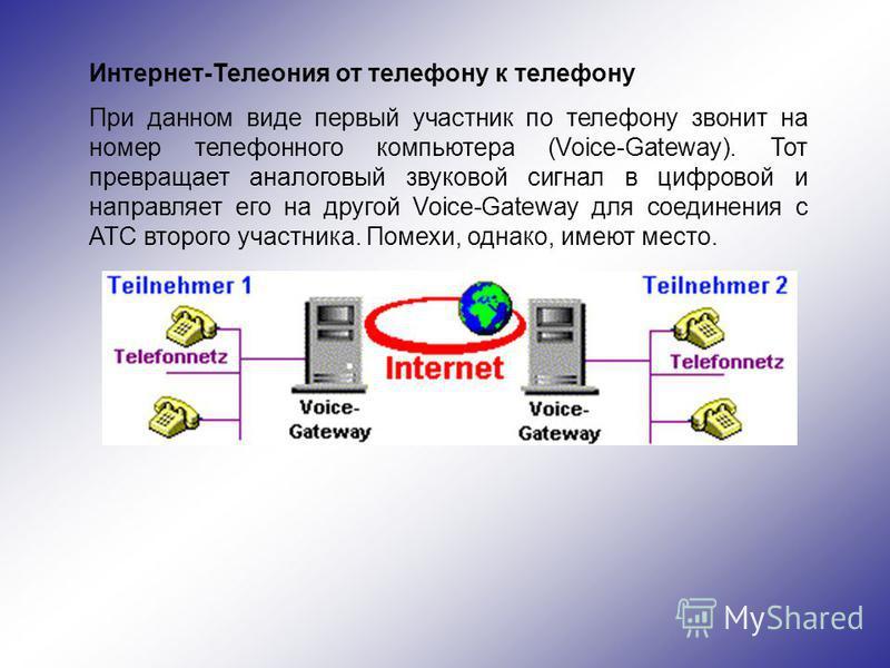 Интернет-Телеония от телефону к телефону При данном виде первый участник по телефону звонит на номер телефонного компьютера (Voice-Gateway). Тот превращает аналоговый звуковой сигнал в цифровой и направляет его на другой Voice-Gateway для соединения